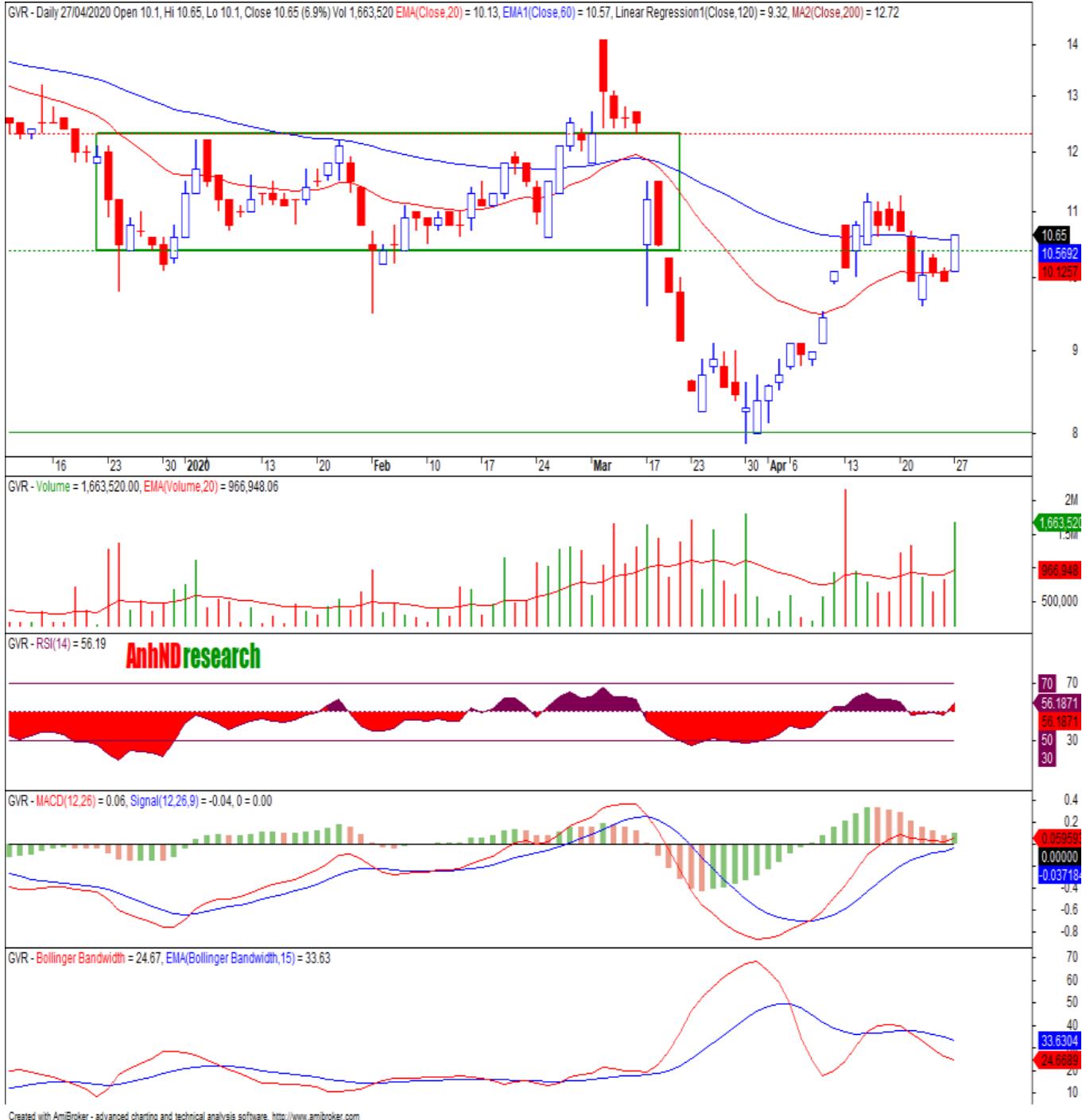 Cổ phiếu tâm điểm ngày 29/4: VEA, PHR, MPC, GVR, HII - Ảnh 3.