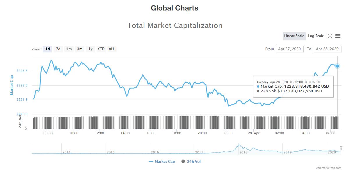 Tổng giá trị thị trường tiền kĩ thuật số ngày 28/4 (nguồn: CoinMarketCap)