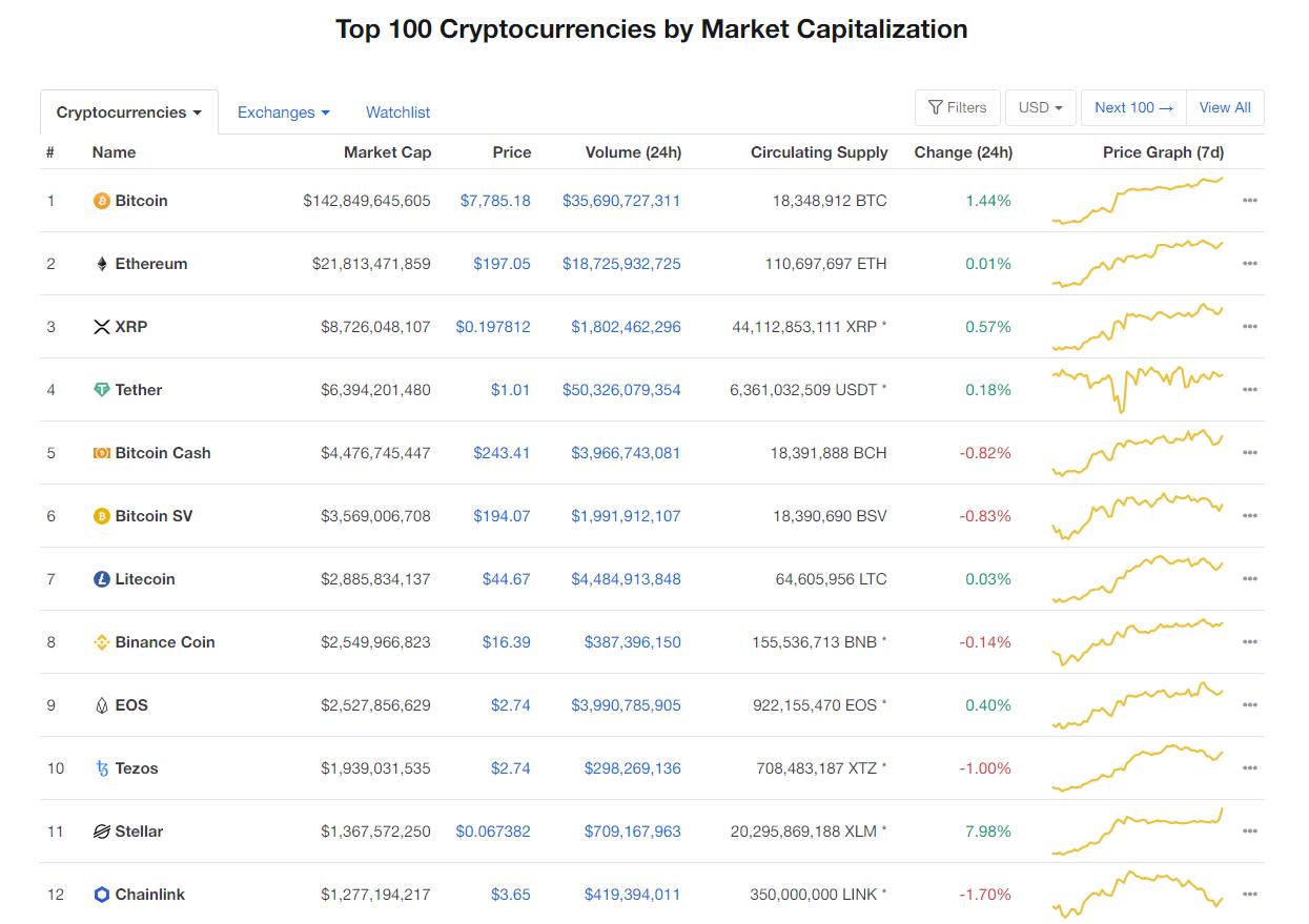 Nhóm 10 đồng tiền hàng đầu theo giá trị thị trường ngày 28/4 (nguồn: CoinMarketCap)