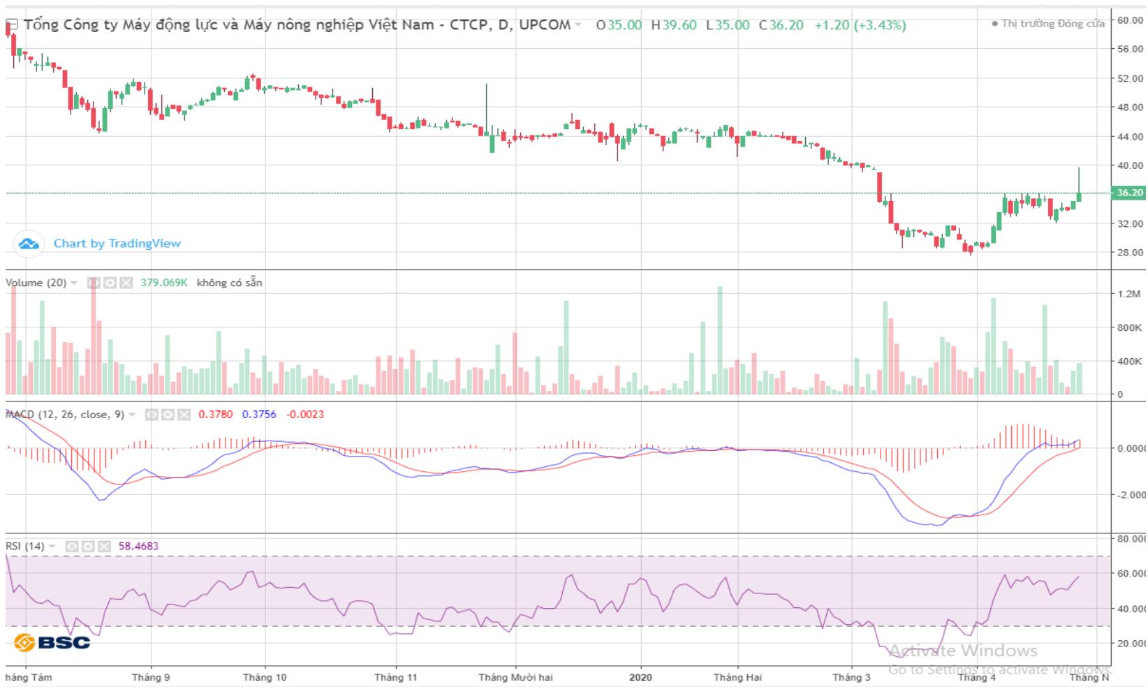 Cổ phiếu tâm điểm ngày 29/4: VEA, PHR, MPC, GVR, HII - Ảnh 1.