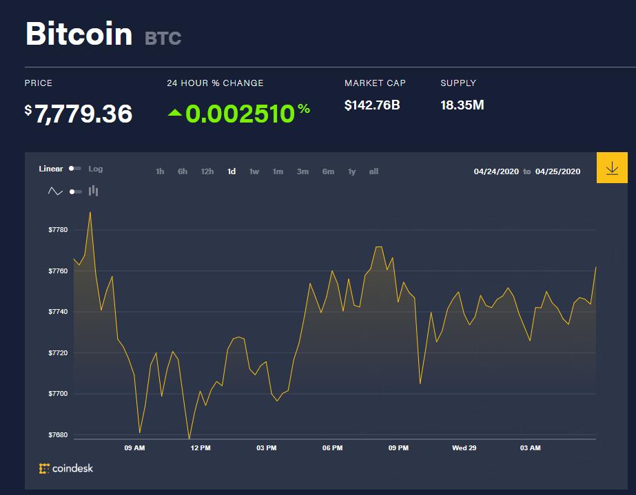 Chỉ số giá bitcoin hôm nay 29/4 (nguồn: CoinDesk)