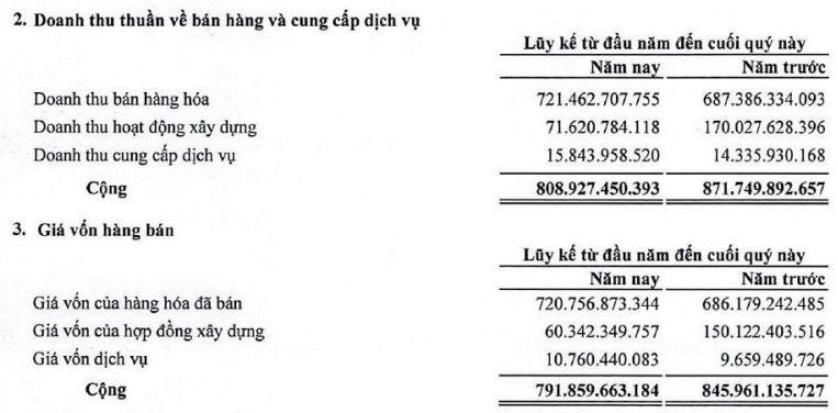 FLC Faros lãi 410 triệu đồng trong quí I, doanh thu chủ yếu đến từ bán hàng hóa - Ảnh 1.