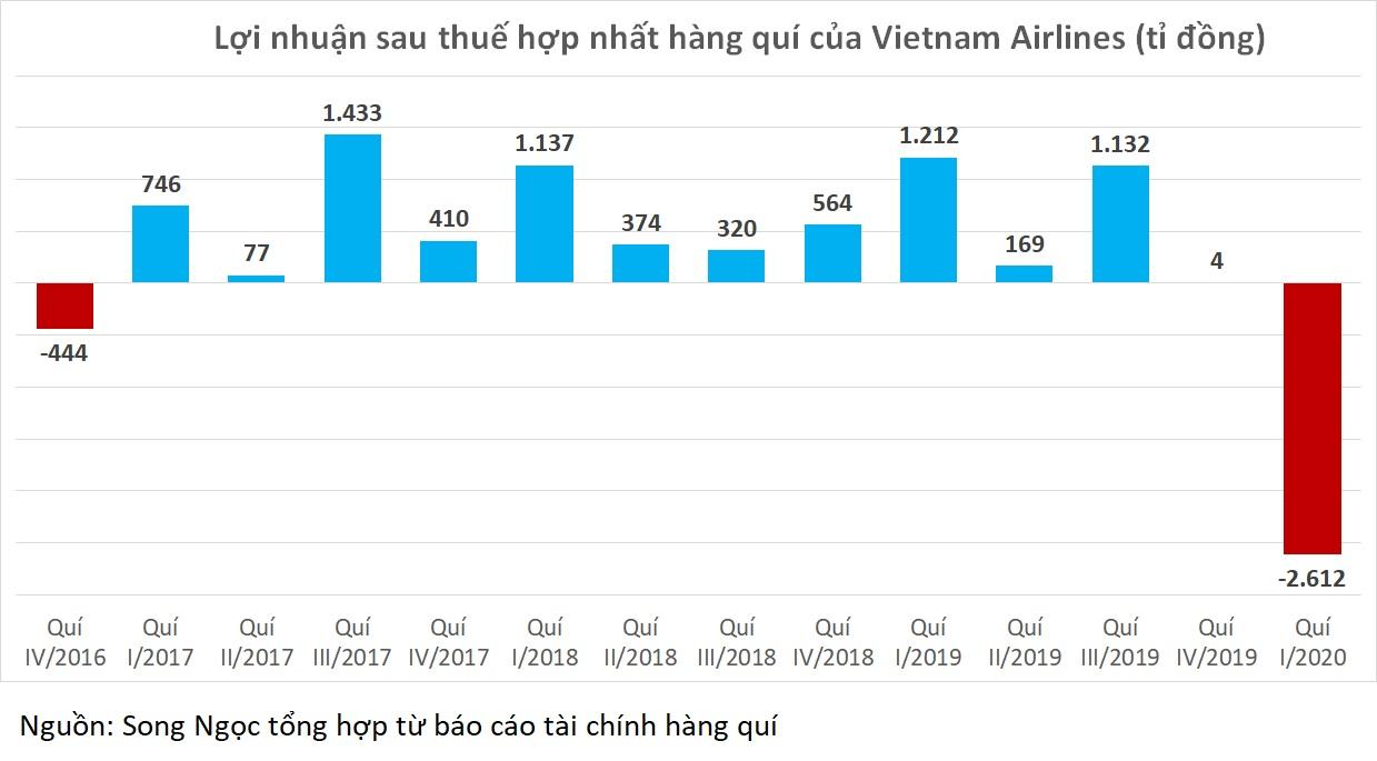Nạn nhân của COVID-19: Vietnam Airlines lỗ hơn 2.600 tỉ đồng trong một quí - Ảnh 4.
