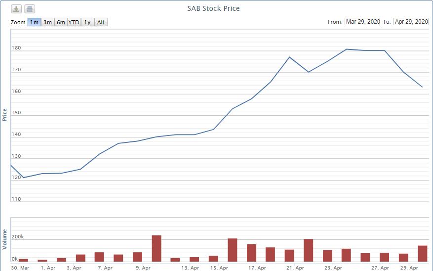 Hiện tượng lạ Sabeco: Cổ phiếu tăng gấp rưỡi, doanh thu giảm một nửa - Ảnh 2.