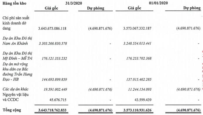 Ghi nhận doanh thu kinh doanh mặt bằng tại KĐT Mỹ Đình, lãi ròng quí I Sudico vẫn giảm 30% - Ảnh 1.