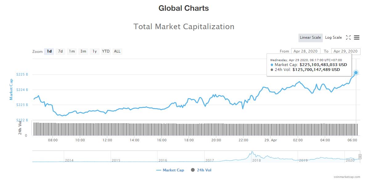 Tổng giá trị thị trường tiền kĩ thuật số ngày 29/4 (nguồn: CoinMarketCap)