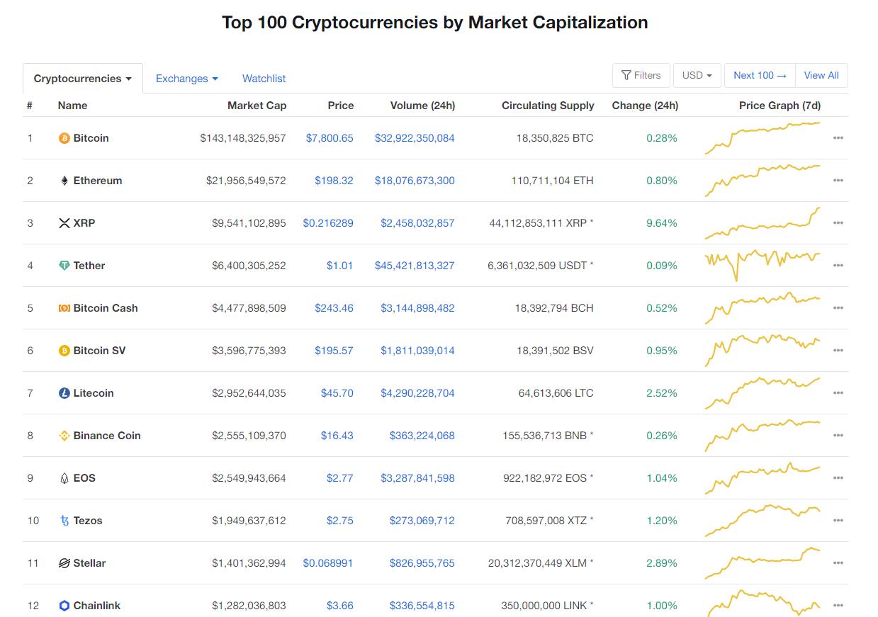 Nhóm 10 đồng tiền hàng đầu theo giá trị thị trường ngày 29/4 (nguồn: CoinMarketCap)