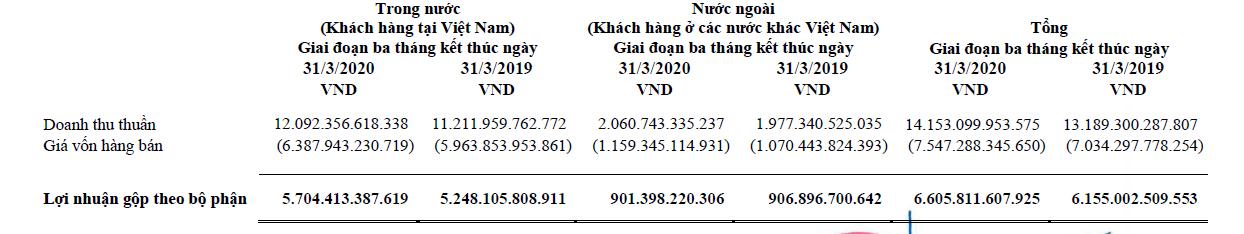 Vinamilk giữ vững lợi nhuận trong tình hình COVID-19, tiền mặt chiếm 1/3 tổng tài sản - Ảnh 1.