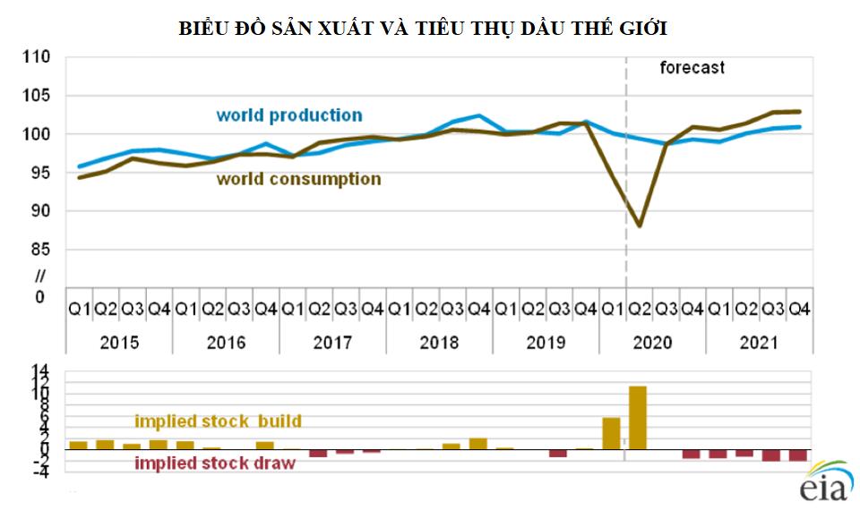 Giá dầu có thể phục hồi trước năm 2021 - Ảnh 2.