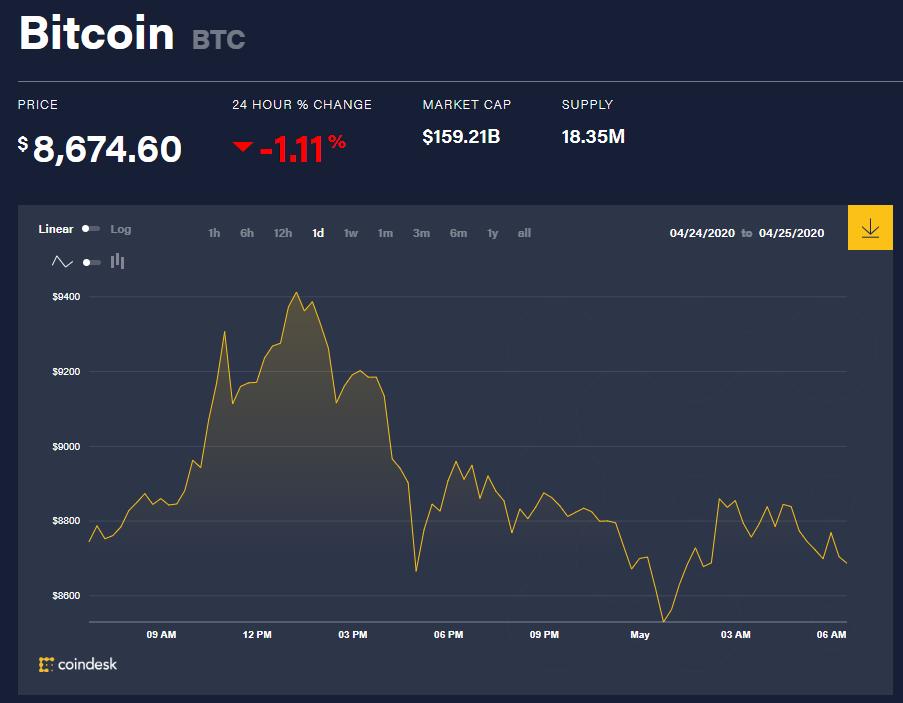 Chỉ số giá bitcoin hôm nay 1/5 (nguồn: CoinDesk)