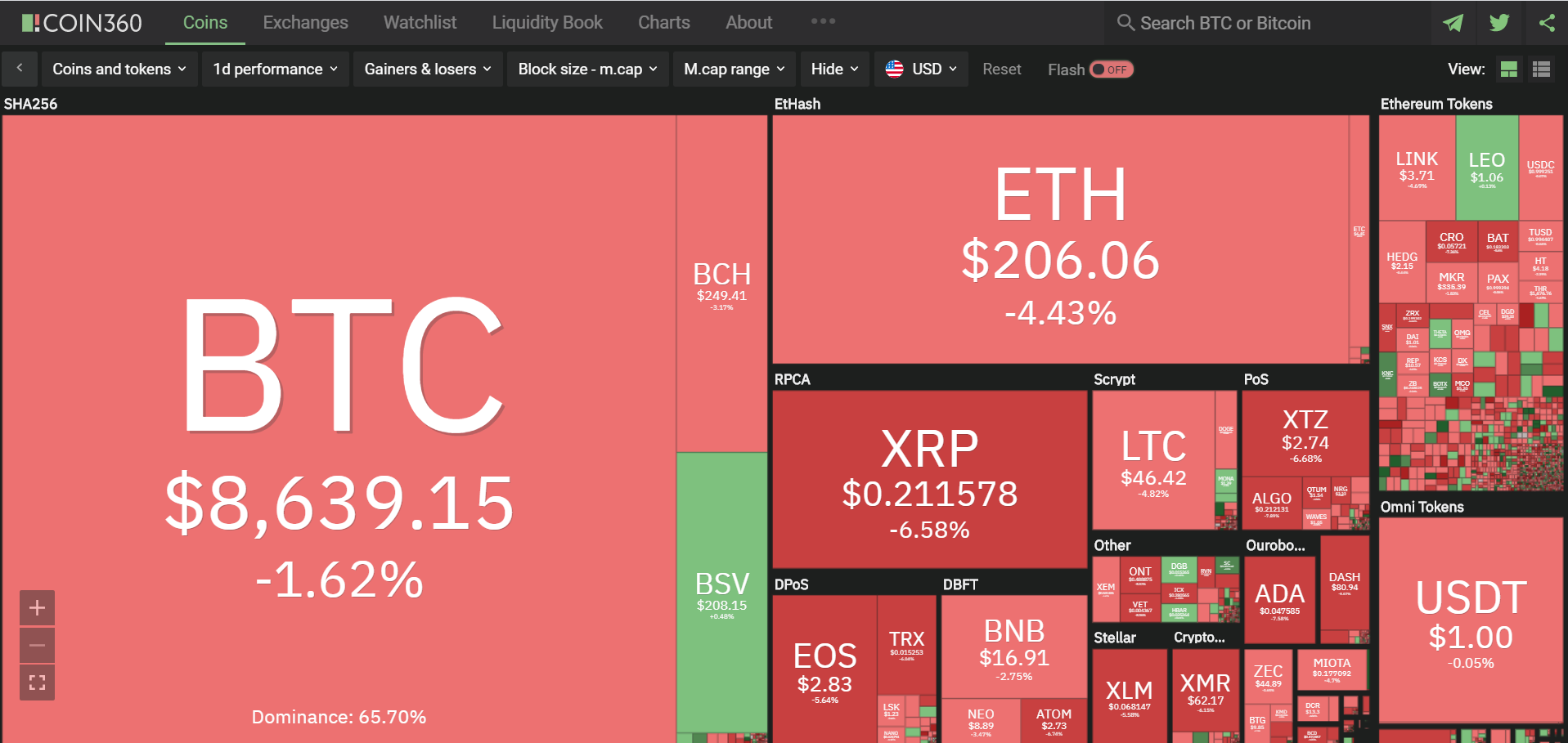 Toàn cảnh thị trường ngày 1/5 (nguồn: Coin360.com)