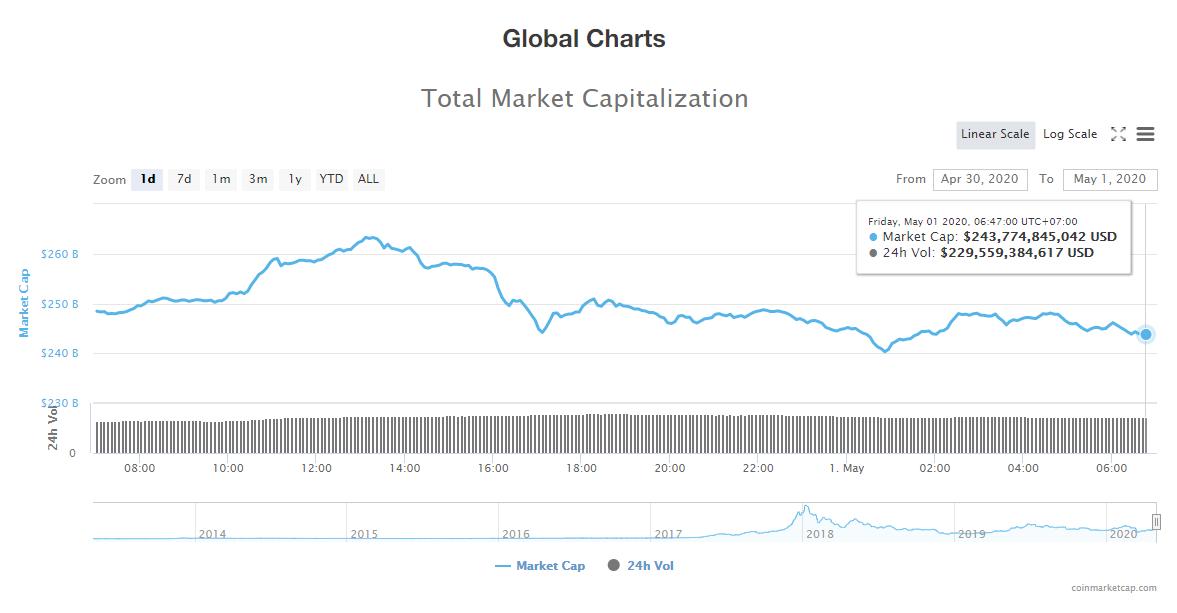 Tổng giá trị thị trường tiền kĩ thuật số ngày 30/4 (nguồn: CoinMarketCap)