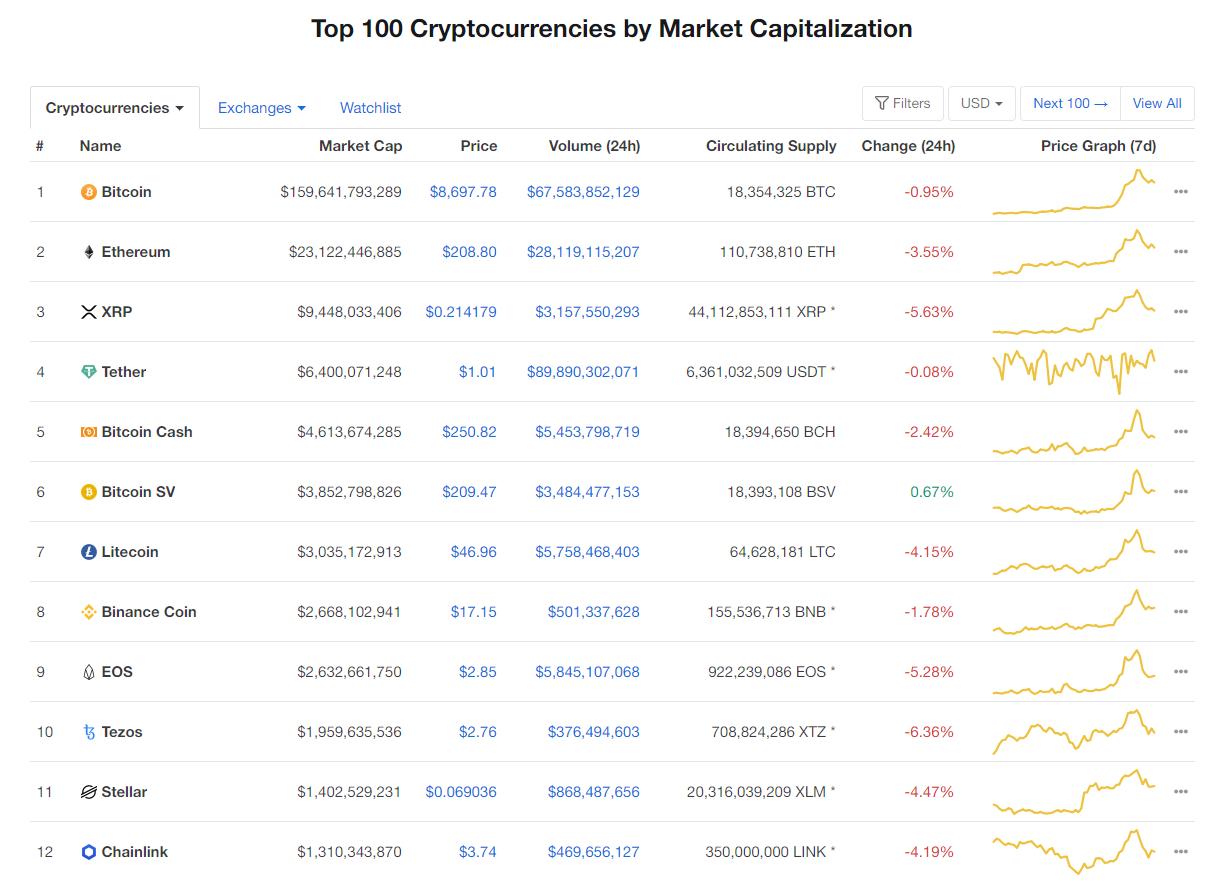 Nhóm 10 đồng tiền hàng đầu theo giá trị thị trường ngày 1/5 (nguồn: CoinMarketCap)