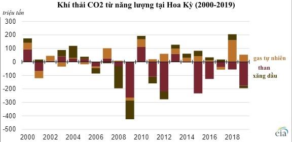 EIA: Mỹ giảm 145 triệu tấn khí thải CO2 trong năm 2019 nhờ nguồn năng lượng tái tạo - Ảnh 1.