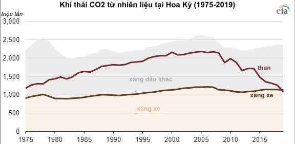 EIA: Mỹ giảm 145 triệu tấn khí thải CO2 trong năm 2019 nhờ nguồn năng lượng tái tạo - Ảnh 2.