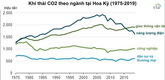 EIA: Mỹ giảm 145 triệu tấn khí thải CO2 trong năm 2019 nhờ nguồn năng lượng tái tạo - Ảnh 3.