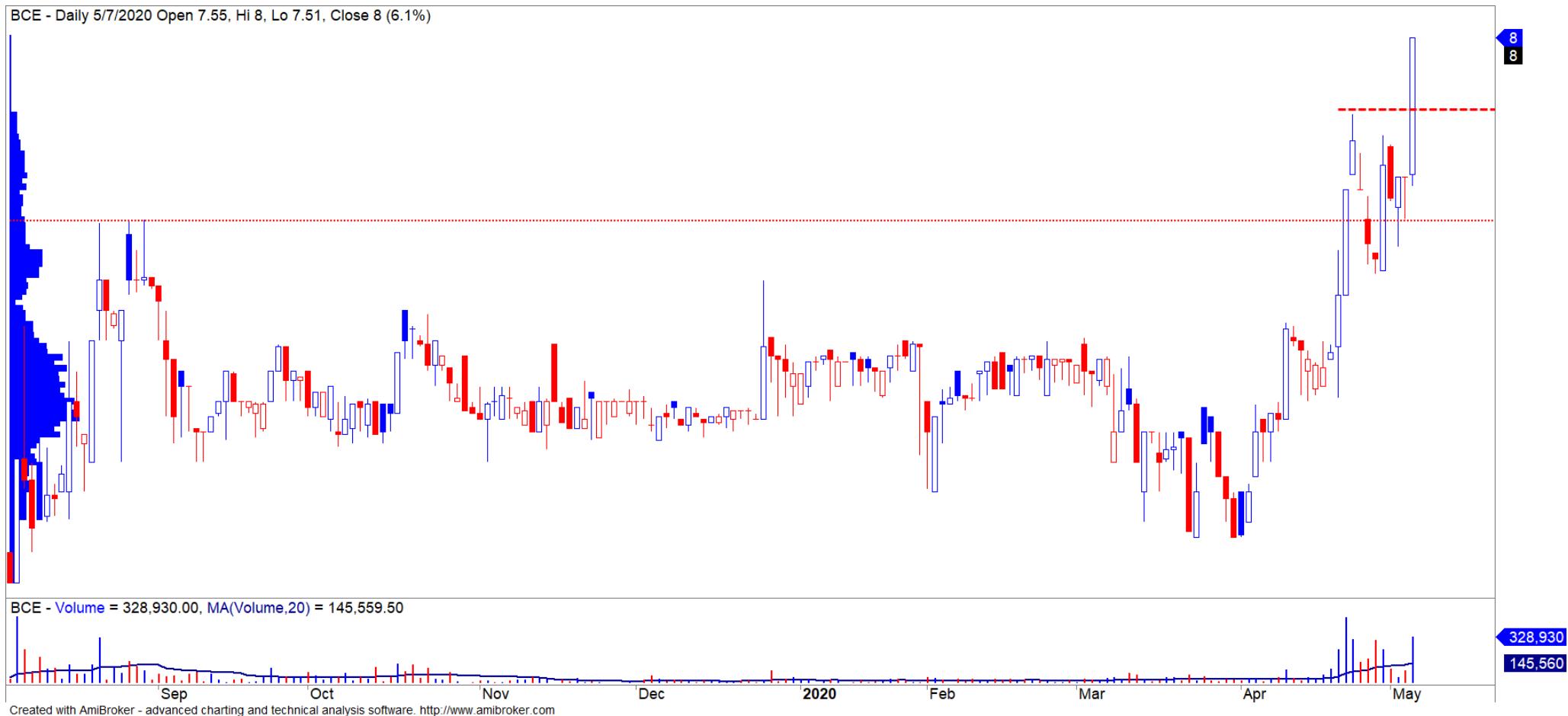 Cổ phiếu tâm điểm ngày 11/5: VCB, TCB, VHM, BCE - Ảnh 5.