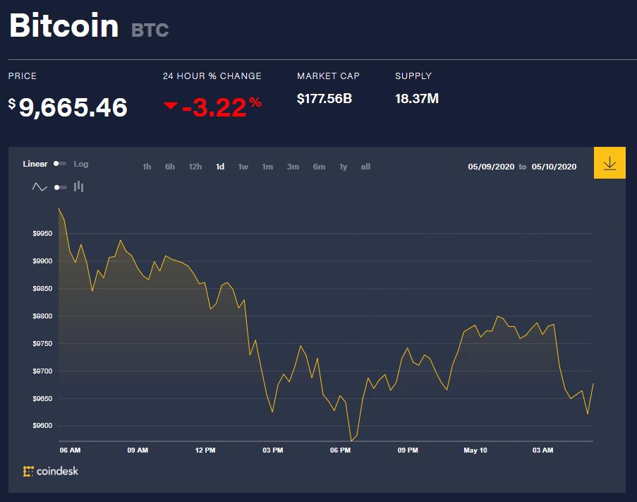 Chỉ số giá bitcoin hôm nay 10/5 (nguồn: CoinDesk)