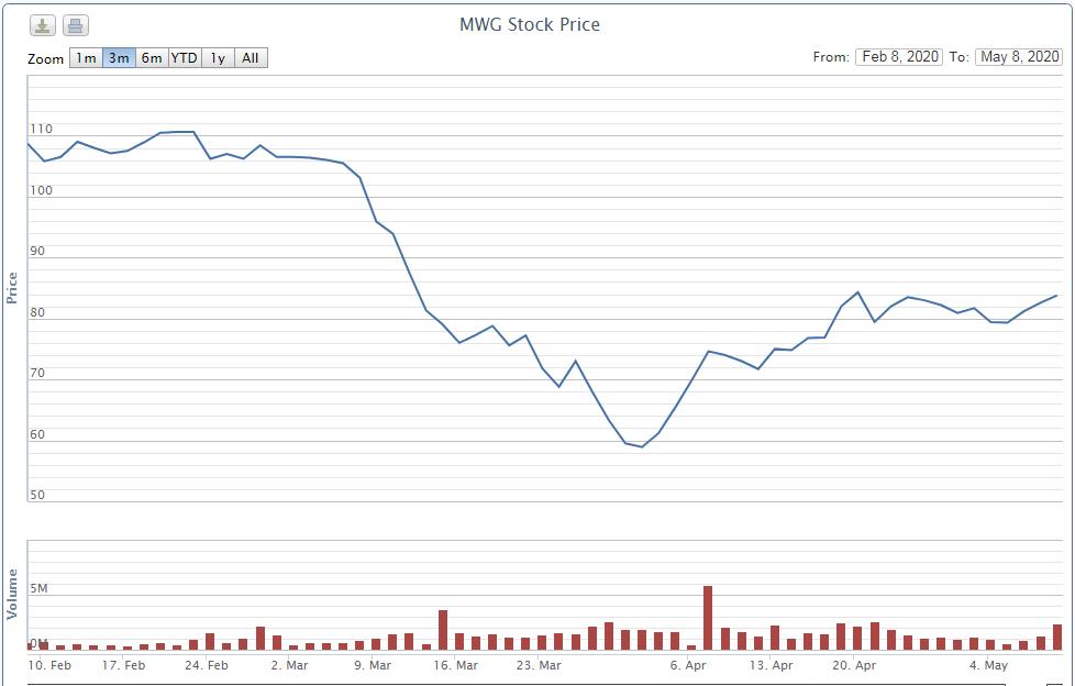 Hai tổ chức Thái Lan liên tục gom hàng triệu cổ phiếu MWG trong nhịp hồi phục hơn 40% - Ảnh 2.