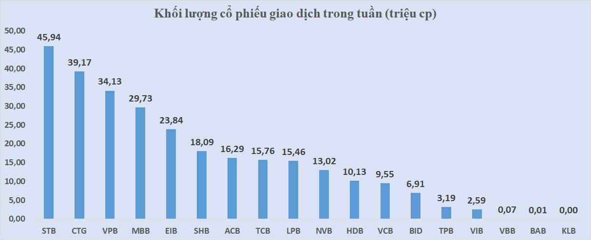 Cổ phiếu ngân hàng tuần qua: CTG dẫn đầu tăng giá, EIB giao dịch thỏa thuận lớn - Ảnh 4.