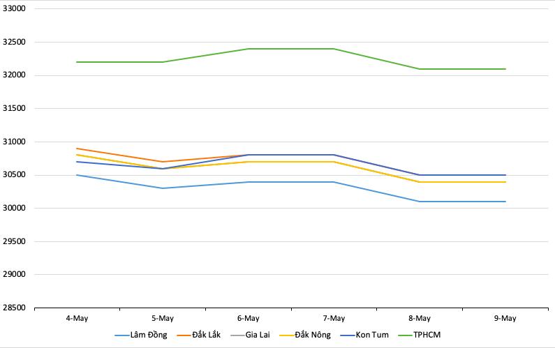 Giá cà phê hôm nay 10/5: Giảm nhẹ 100 - 400 đồng/kg trong tuần qua, giá tiêu bất ngờ tăng 500 đồng/kg - Ảnh 1.