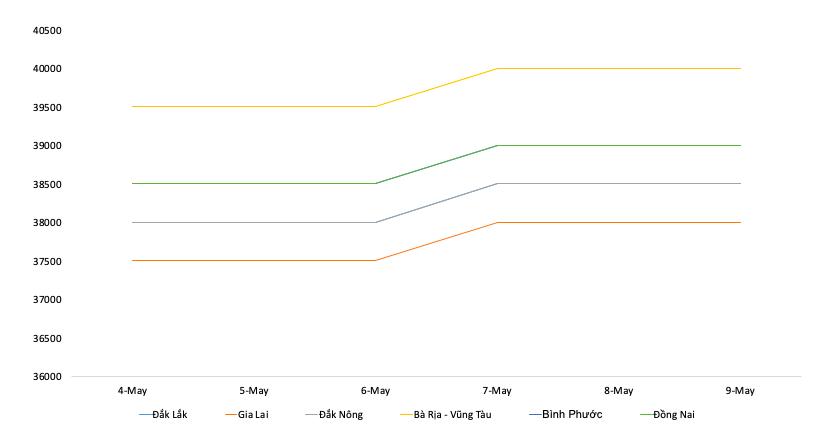 Giá cà phê hôm nay 10/5: Giảm nhẹ 100 - 400 đồng/kg trong tuần qua, giá tiêu bất ngờ tăng 500 đồng/kg - Ảnh 2.