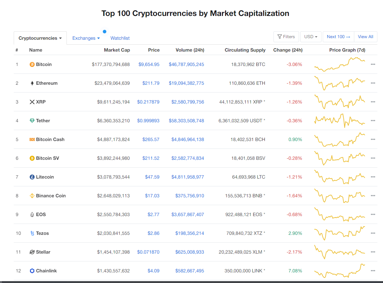 Nhóm 10 đồng tiền hàng đầu theo giá trị thị trường ngày 10/5 (nguồn: CoinMarketCap)