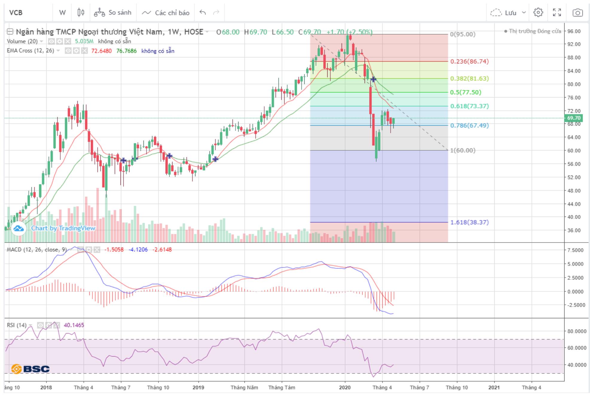 Cổ phiếu tâm điểm ngày 11/5: VCB, TCB, VHM, BCE - Ảnh 1.