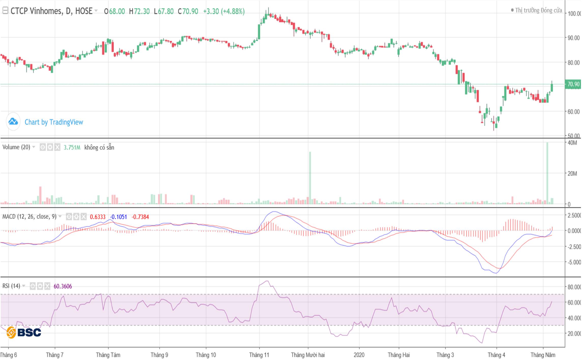 Cổ phiếu tâm điểm ngày 11/5: VCB, TCB, VHM, BCE - Ảnh 4.