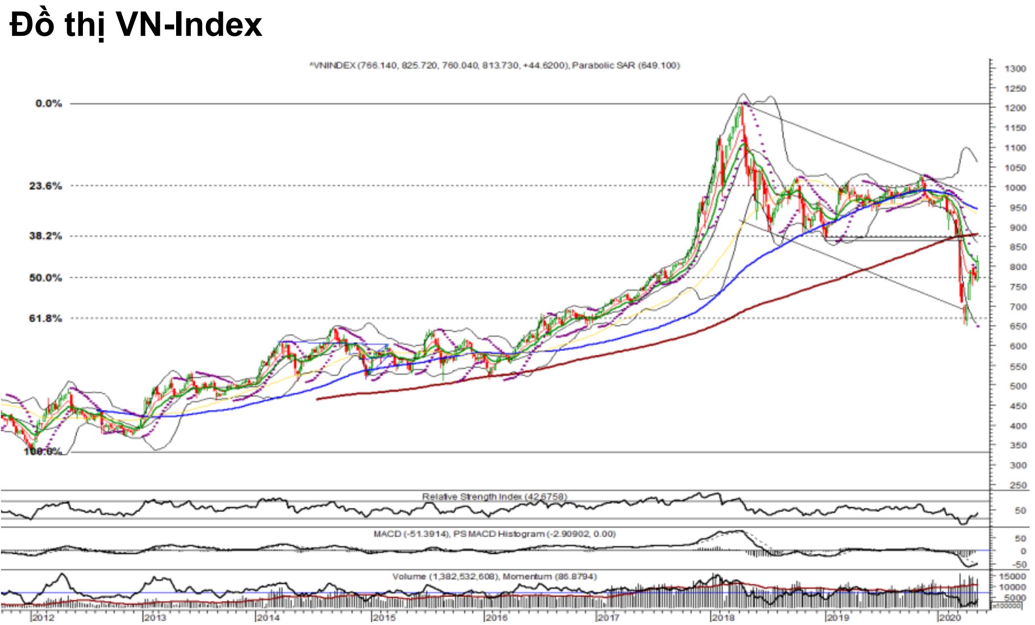 Nhận định thị trường chứng khoán tuần 11 - 15/5: Kiểm định vùng hỗ trợ 795 - 800 điểm - Ảnh 1.