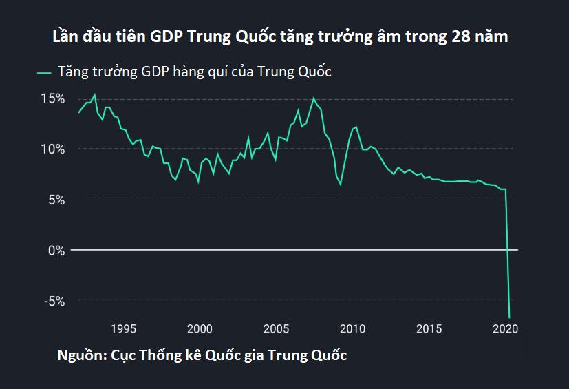 Vì sao Trung Quốc không phát tiền mặt cho người dân dù kinh tế lao dốc vì COVID-19? - Ảnh 3.