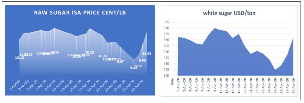 Ảnh hưởng dịch COVID-19 và giá dầu rơi lịch sử, giá đường thế giới tháng 4 lao dốc - Ảnh 1.