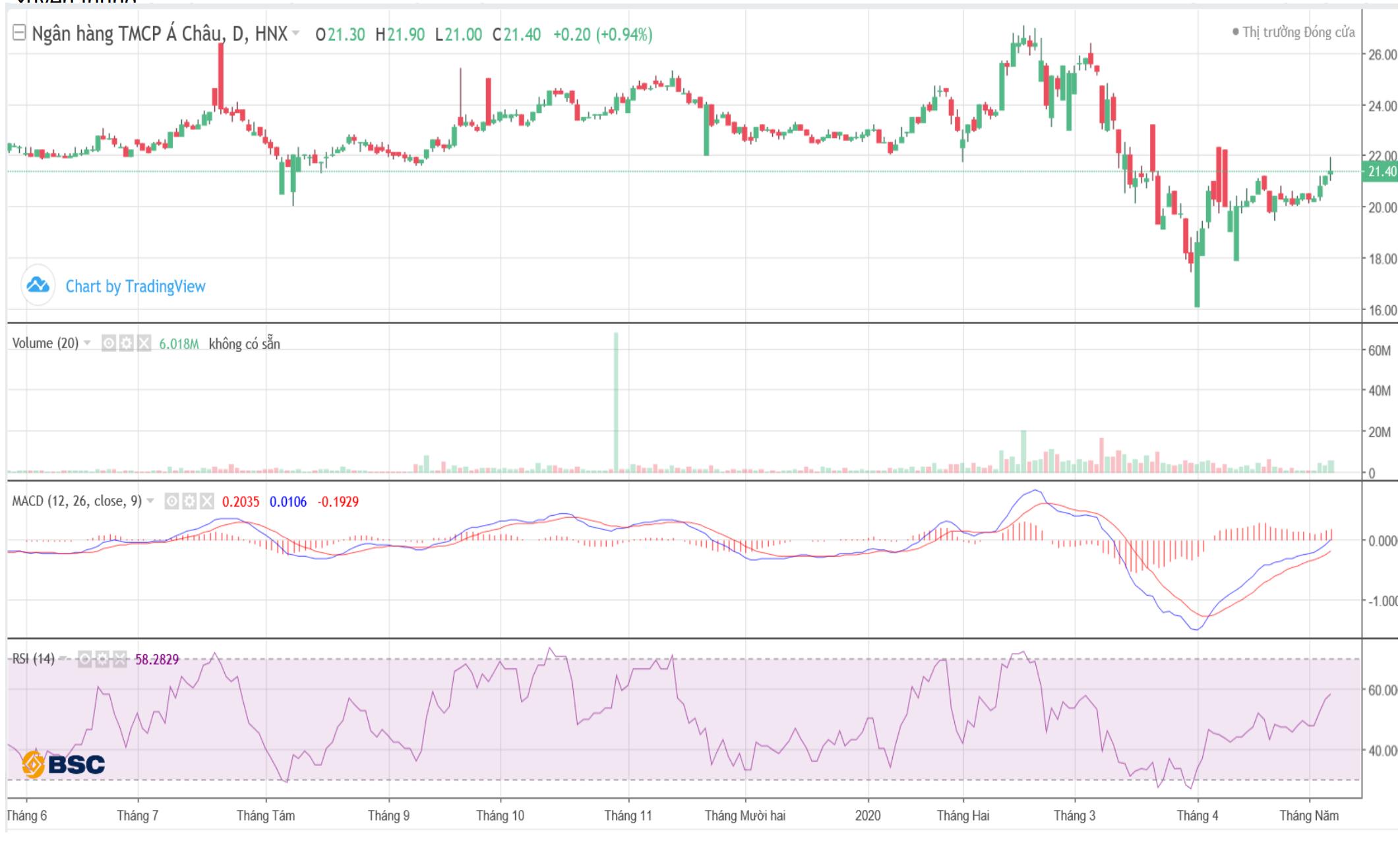 Cổ phiếu tâm điểm ngày 12/5: VIB, VPB, ACB, VCI, CVT - Ảnh 4.