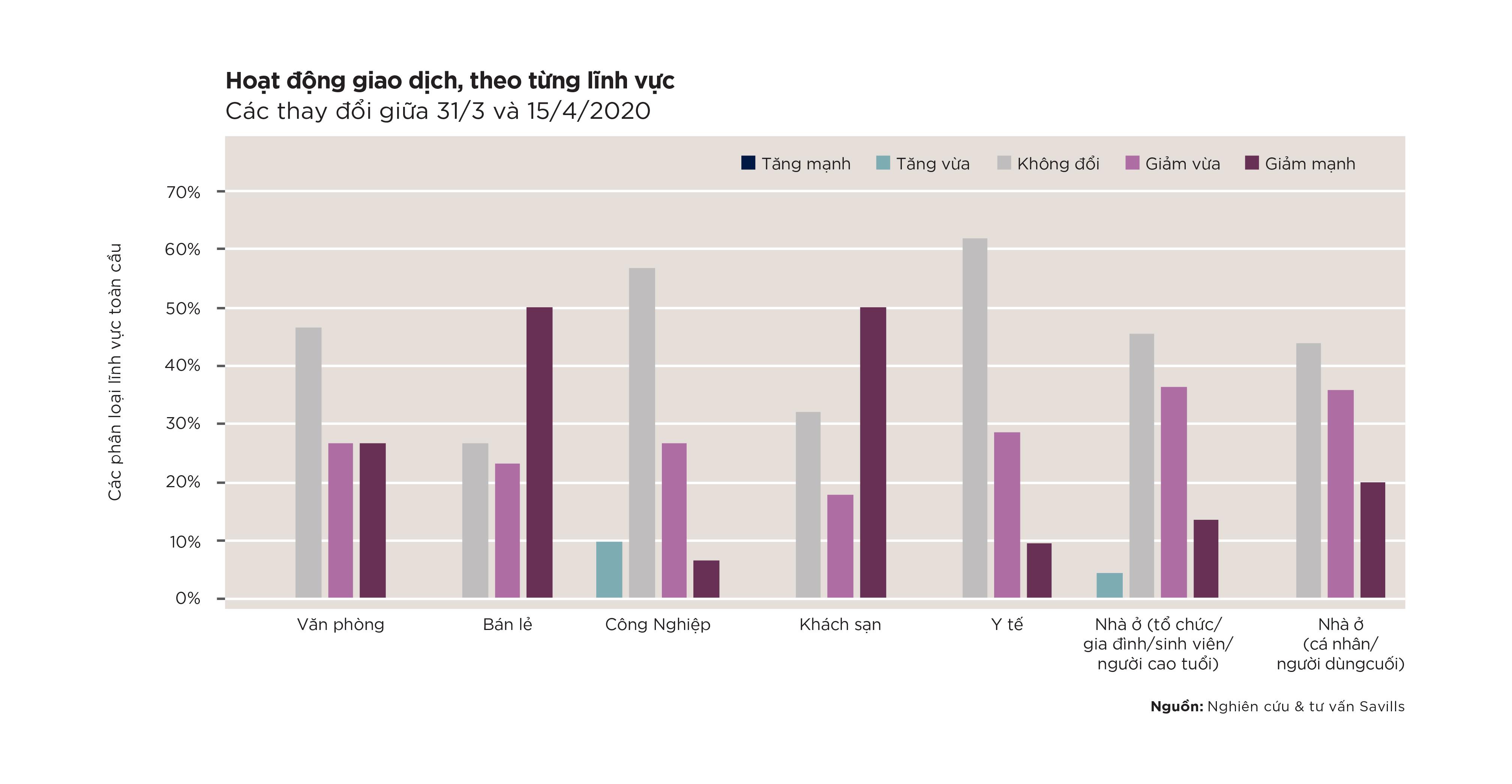 Thị trường BĐS Trung Quốc khởi sắc, Việt Nam đang hồi phục sau dịch - Ảnh 2.