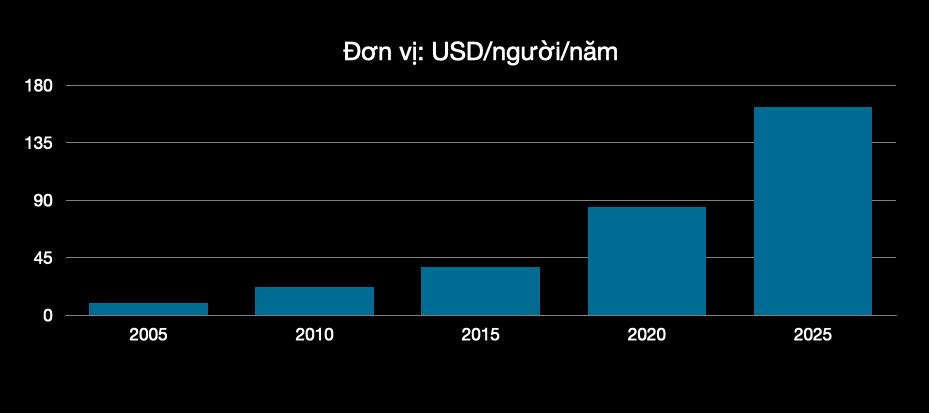 Giữa đại dịch, doanh nghiệp Việt này vẫn mở thêm hàng trăm cửa hàng mới, gọi vốn thành công và đặt mục tiêu tăng trưởng 230% - Ảnh 2.