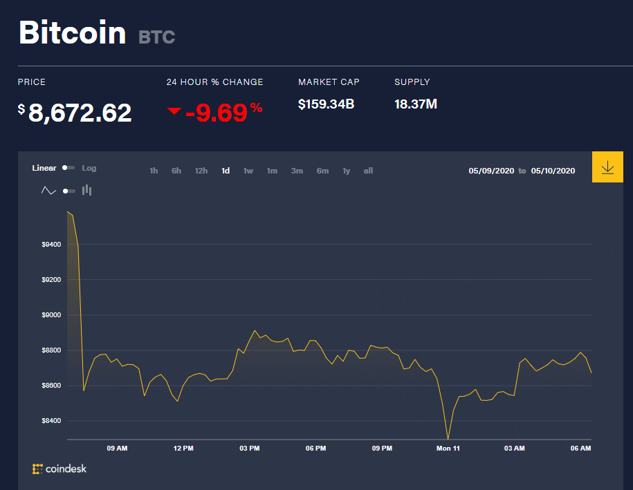 Chỉ số giá bitcoin hôm nay 11/5 (nguồn: CoinDesk)