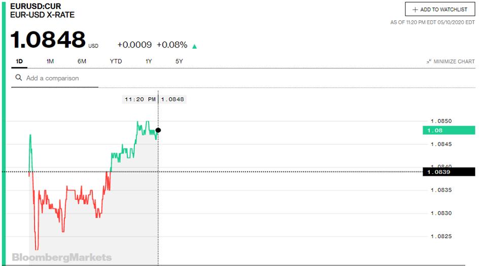 Tỷ giá đồng Euro hôm nay 11/5: Biến động trái chiều giữa các ngân hàng - Ảnh 3.