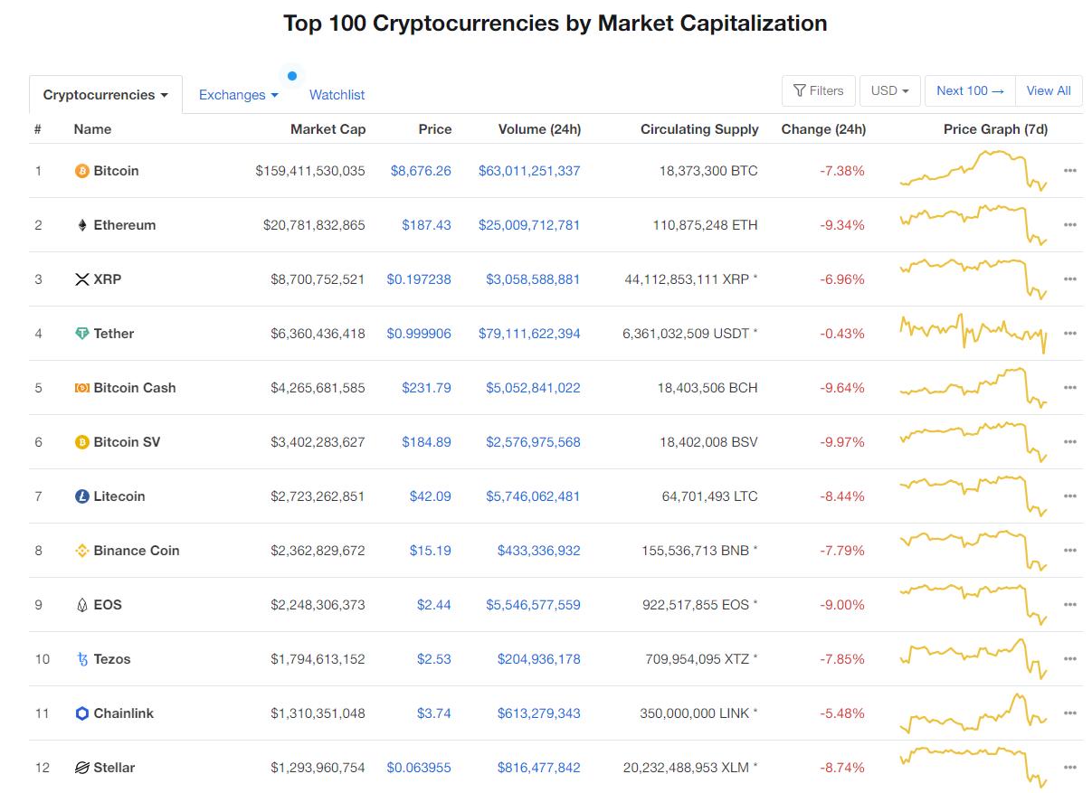 Nhóm 10 đồng tiền hàng đầu theo giá trị thị trường ngày 11/5 (nguồn: CoinMarketCap)