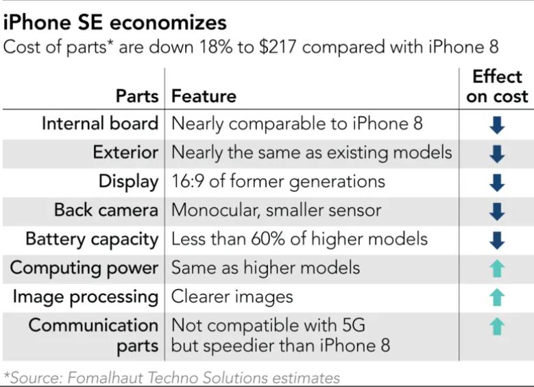 iPhone SE 2020 - thứ vũ khí lợi hại của Apple trong chiến dịch cạnh tranh với các smartphone giá rẻ Trung Quốc - Ảnh 1.