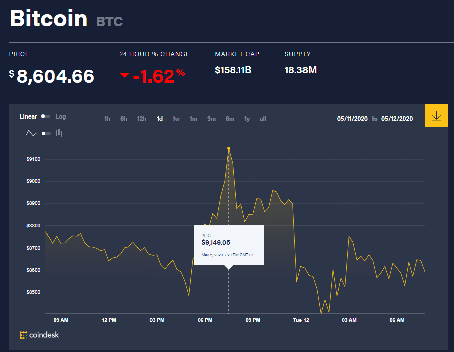 Chỉ số giá bitcoin hôm nay 12/5 (nguồn: CoinDesk)