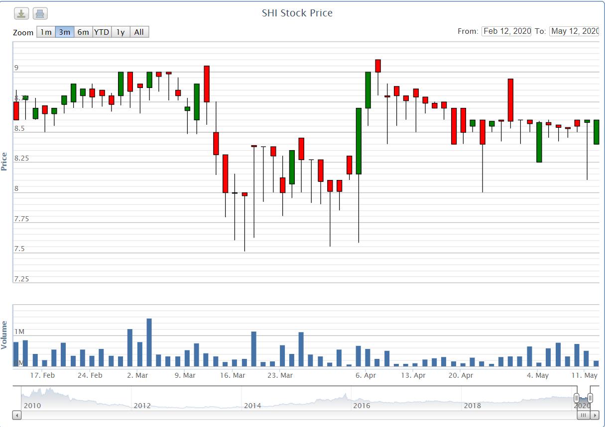 Đăng kí mua 1,6 triệu cổ phiếu SHI, công ty liên quan Chủ tịch Tập đoàn Sơn Hà vẫn đồng ý tiến hành giao dịch - Ảnh 1.