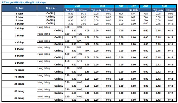 Lãi suất ngân hàng Shinhan Bank mới nhất tháng 5/2020: Cao nhất lên tới 6,4%/năm - Ảnh 2.
