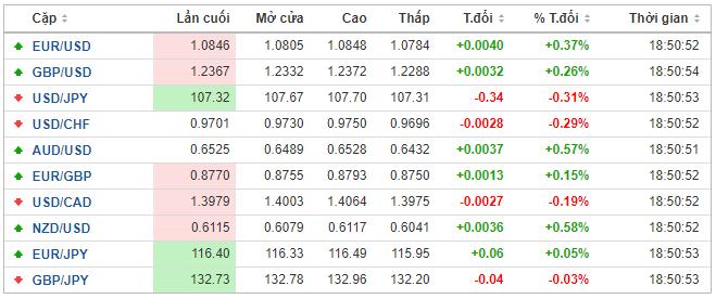 Thị trường ngoại hối hôm nay 12/5: Nhà đầu tư lo ngại làn sóng lây nhiễm thứ hai, đồng USD giảm nhẹ - Ảnh 1.