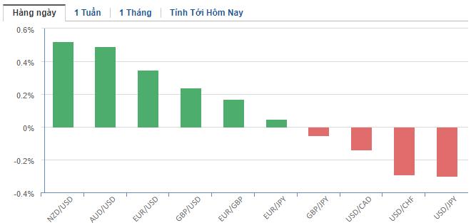 Thị trường ngoại hối hôm nay 12/5: Nhà đầu tư lo ngại làn sóng lây nhiễm thứ hai, đồng USD giảm nhẹ - Ảnh 2.