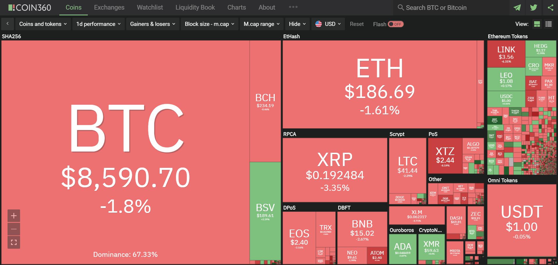 Toàn cảnh thị trường ngày 12/5 (nguồn: Coin360.com)