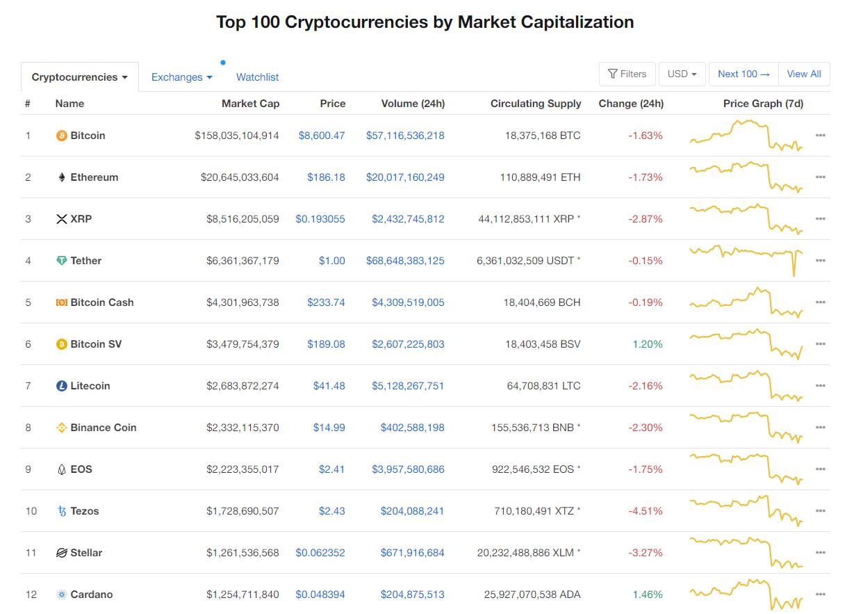 Nhóm 10 đồng tiền hàng đầu theo giá trị thị trường ngày 12/5 (nguồn: CoinMarketCap)