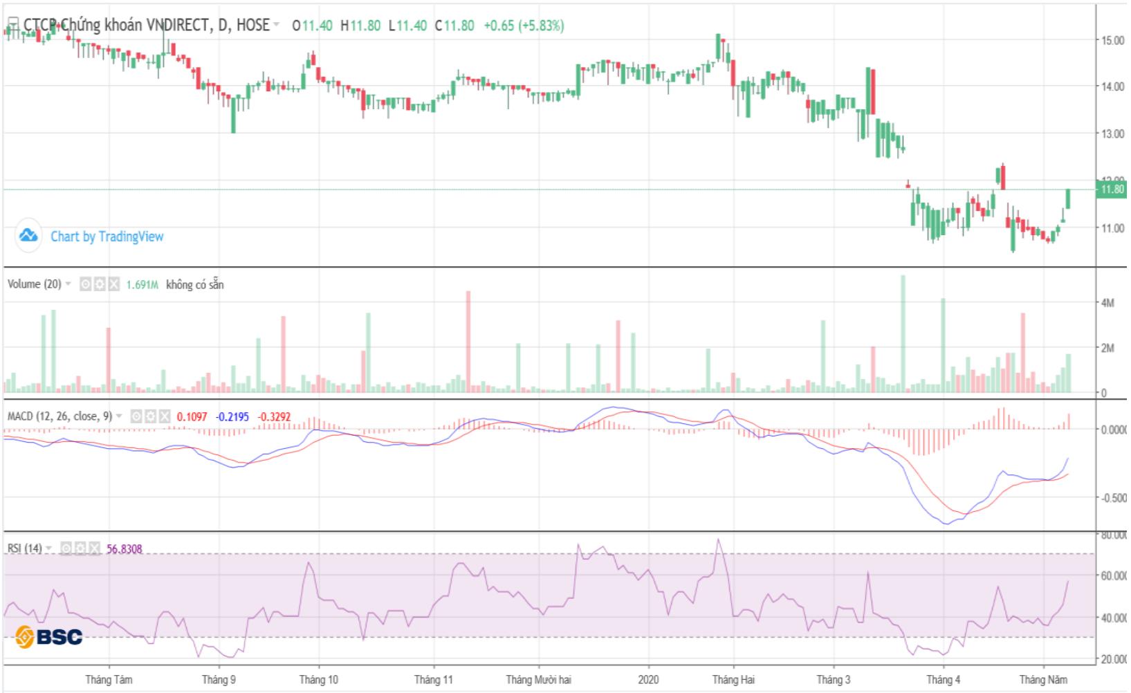Cổ phiếu tâm điểm ngày 13/5: VND, BVH, LIX - Ảnh 1.