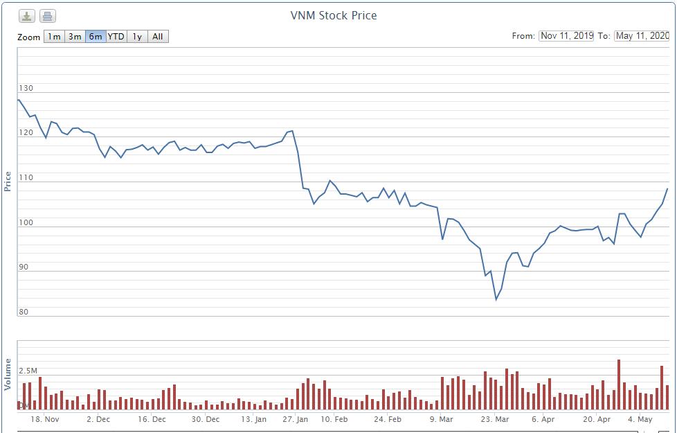 Vinamilk dự chi gần 1.900 tỉ đồng mua 17,5 triệu cổ phiếu quĩ từ 21/5 đến 20/6 - Ảnh 1.
