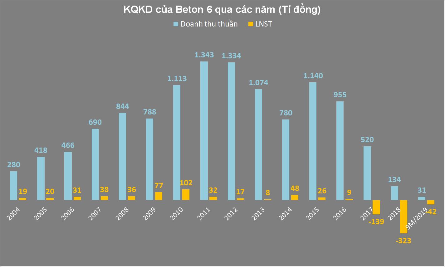 Hành trình phá sản của Beton 6, biểu tượng hơn 60 năm của ngành sản xuất bê tông - Ảnh 1.