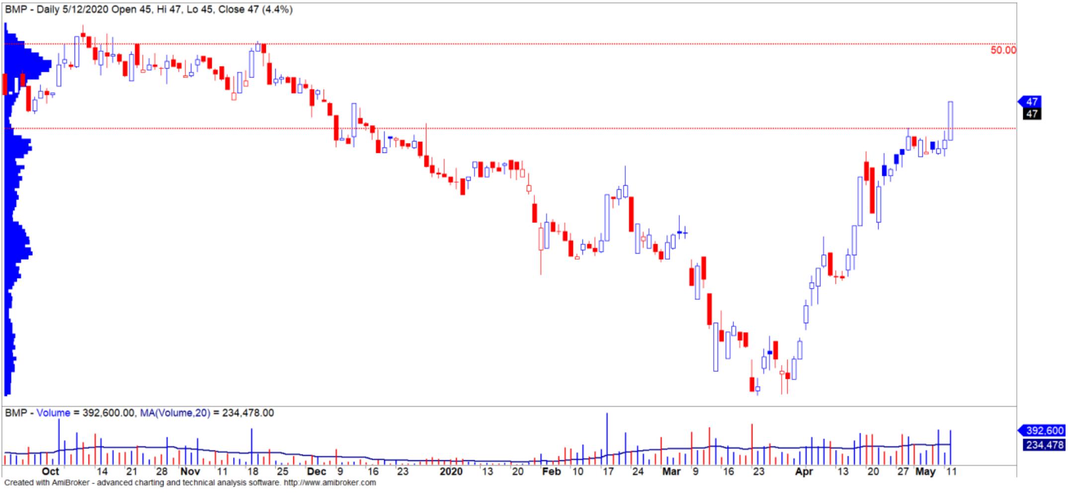 Cổ phiếu tâm điểm ngày 14/5: DWG, VNM, BMP, HBC - Ảnh 5.